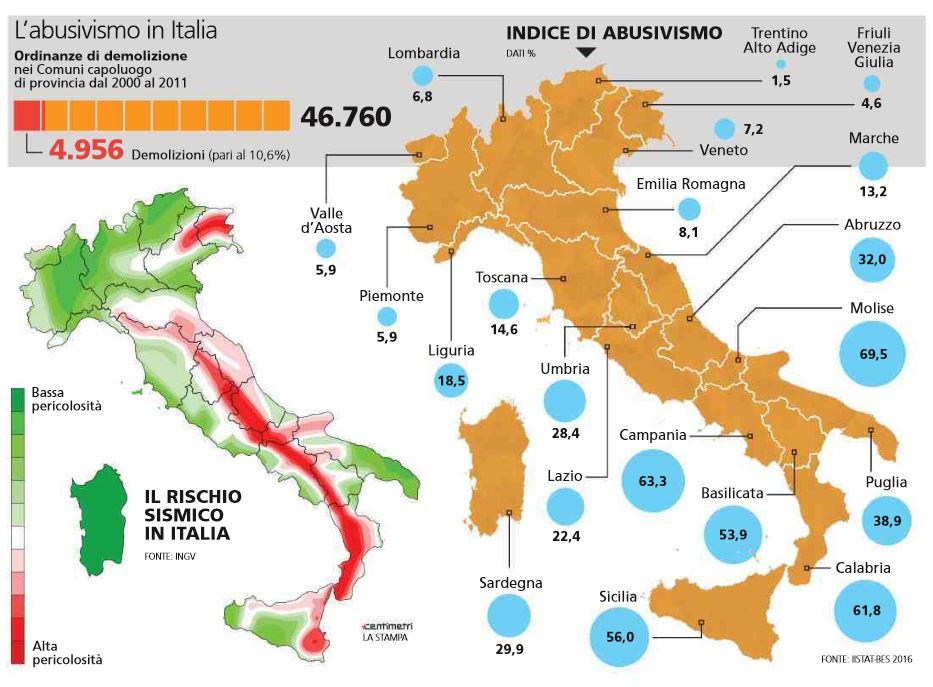 abusivismo italia