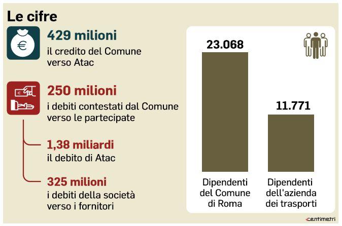 conti comune roma