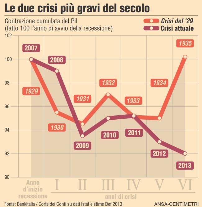 italia crisi