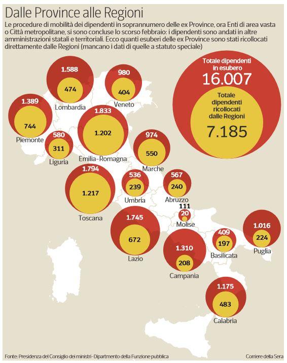 dipendenti soprannumero province