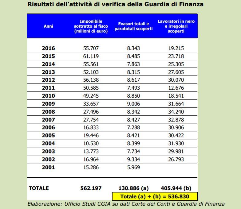 evasori fiscali 2016