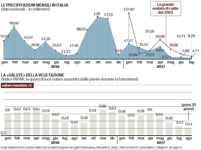 indice siccità in italia 1