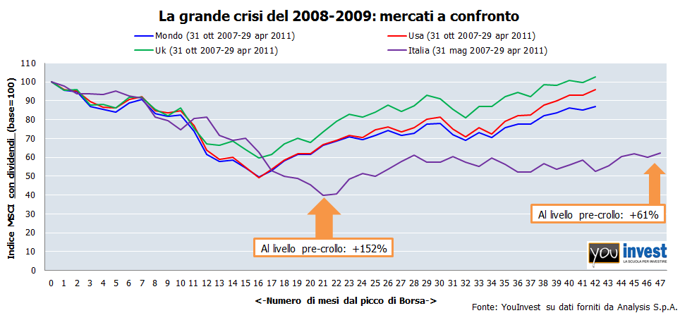 italia crisi 1