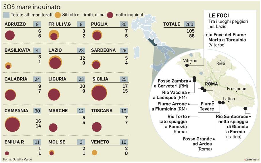 mari più inquinati d'italia