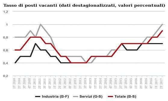 posti vacanti dati destagionalizzati