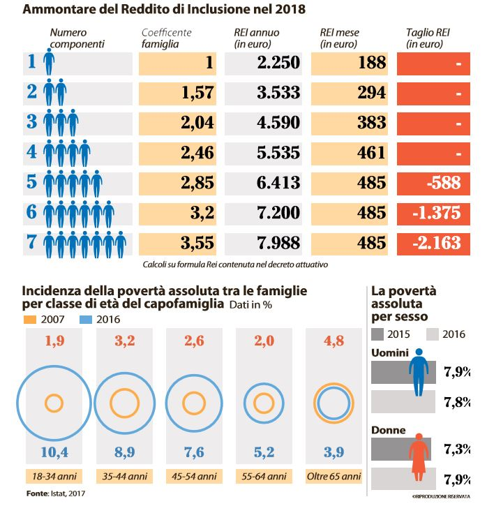 reddito di inclusione 2
