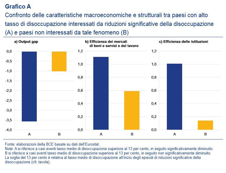 bce disoccupazione italia 1