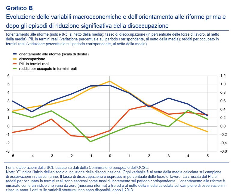 bce disoccupazione italia 2