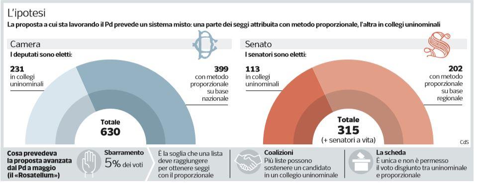 nuova proposta legge elettorale