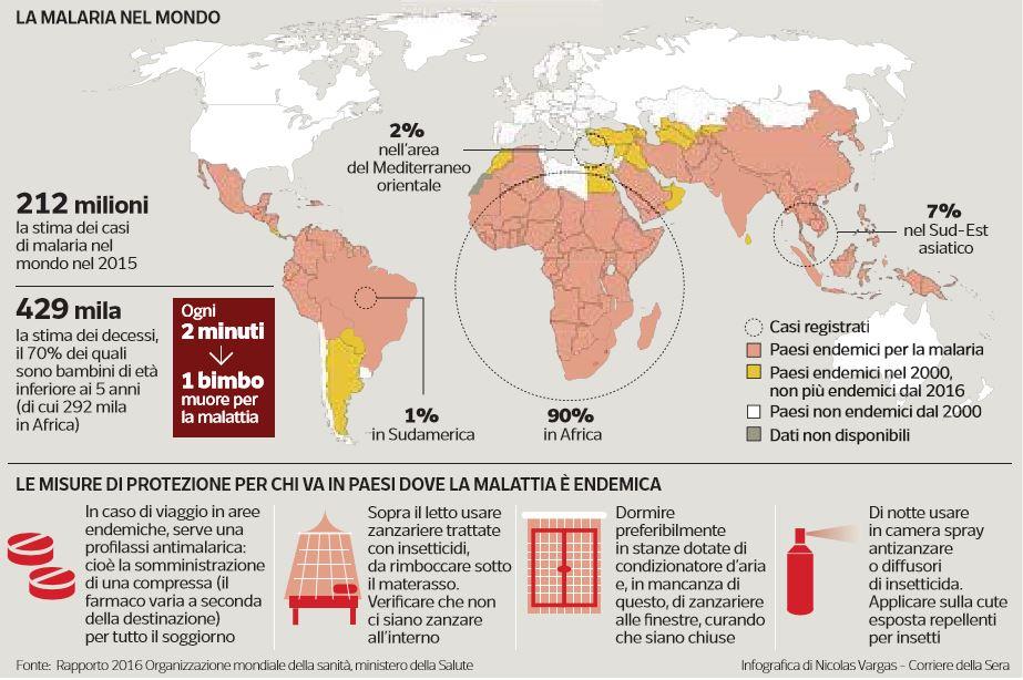 sofia zago malaria 1