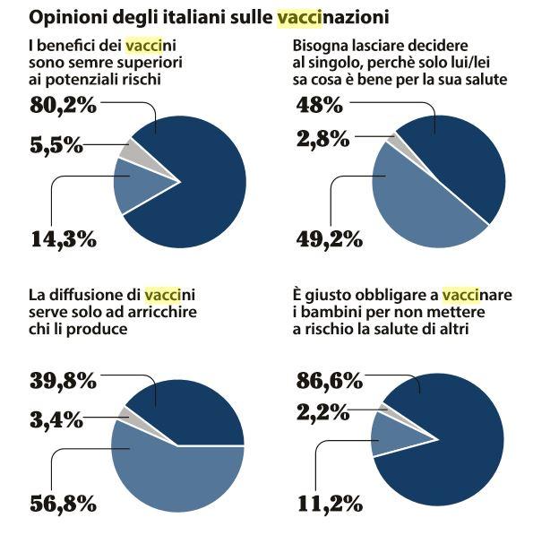 sondaggio vaccini 2