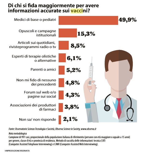 sondaggio vaccini 3