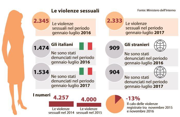 stupro italiani stranieri