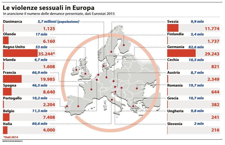 violenze sessuali europa