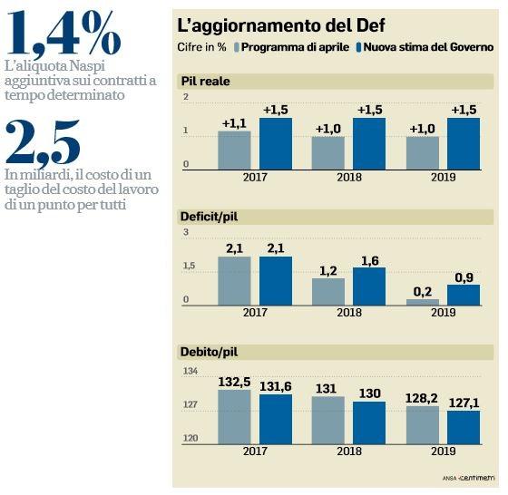 200 euro jobs act