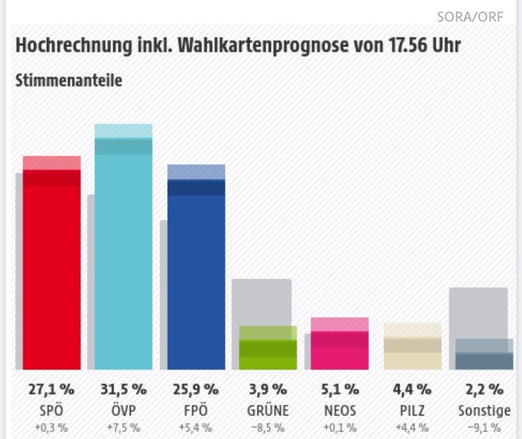 austria elezioni