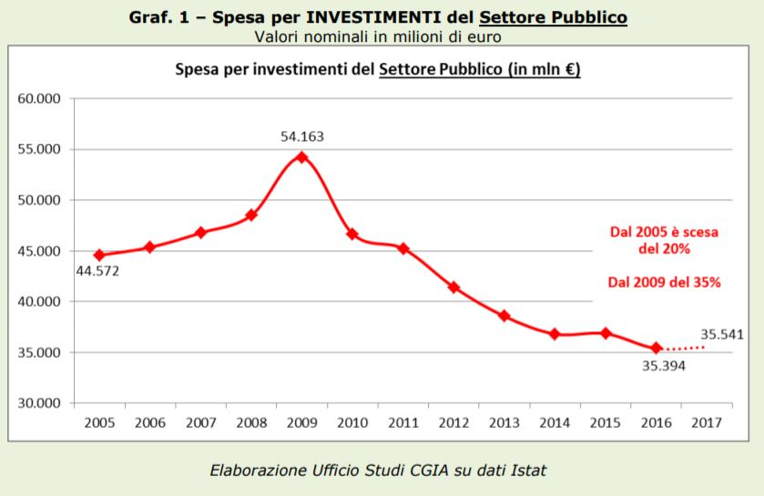 crollo investimenti pubblici
