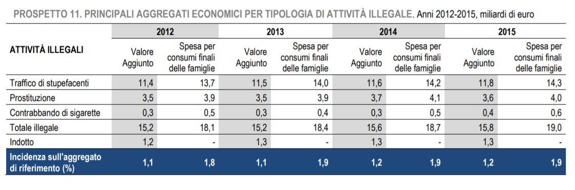 economia sommersa 2