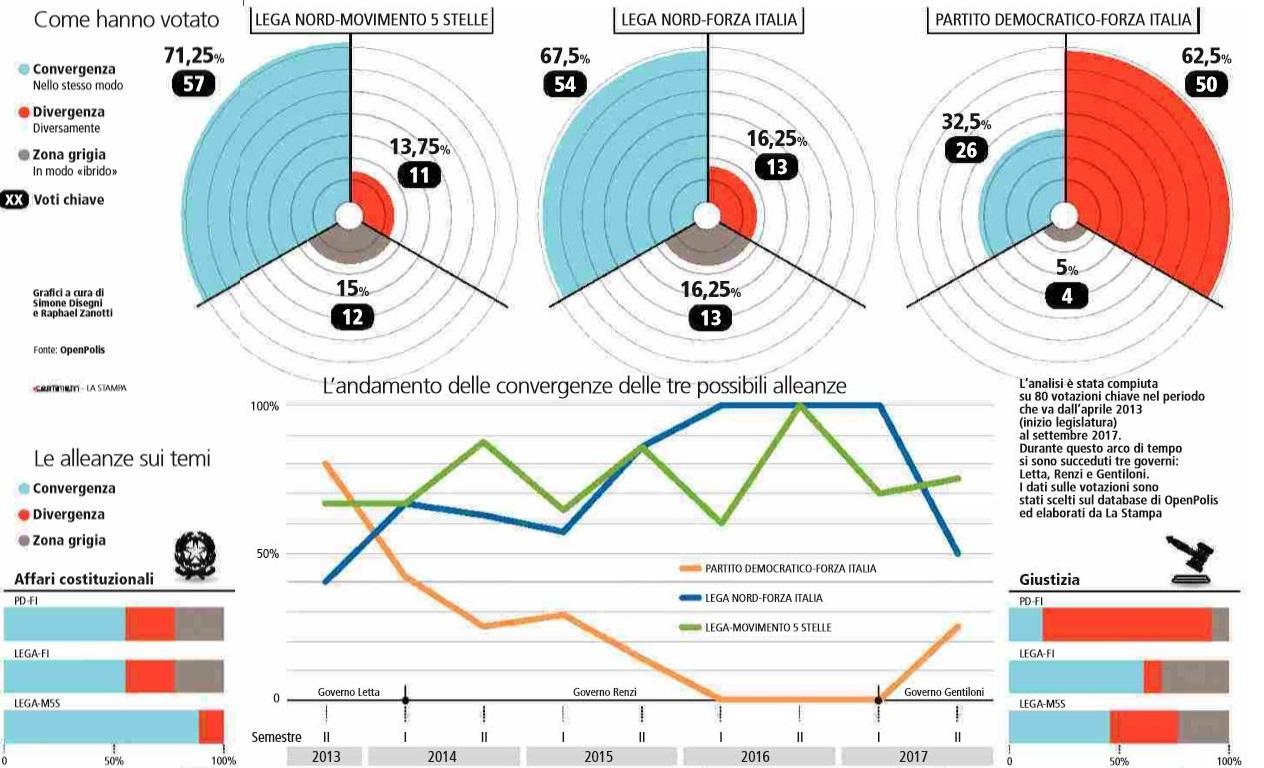 larghe intese come hanno votato pd forza italia