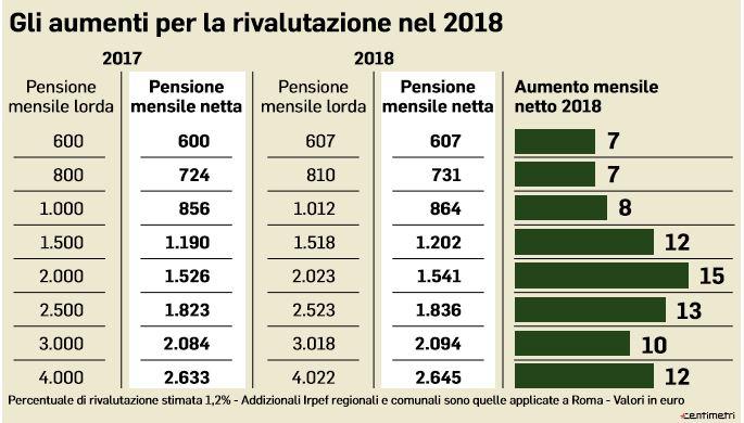 pensioni più alte dal 2018