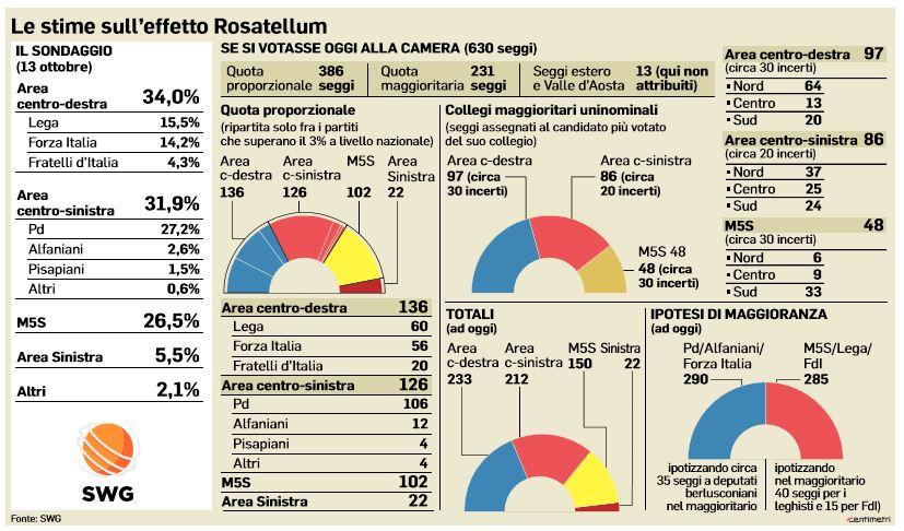 rosatellum bis chi vince 1