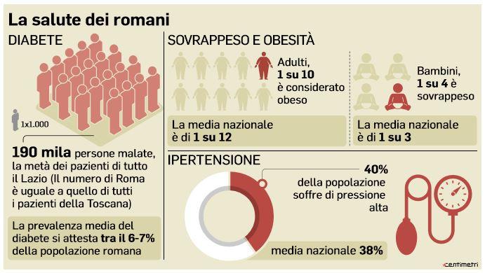 salute romani rischio