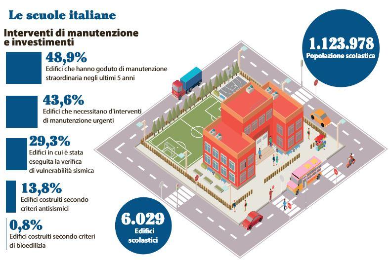scuole italiane rischio crollo