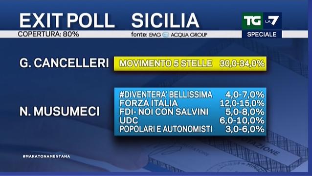 exit poll sicilia 1