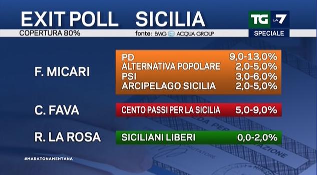exit poll sicilia 2