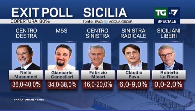 exit poll sicilia musumeci cancelleri