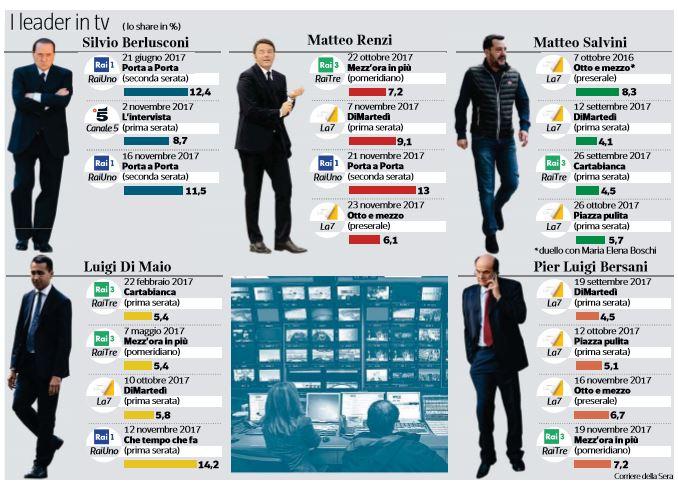 share dei leader politici in tv