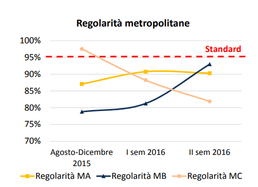 metropolitana roma ritardi disservizi - 1