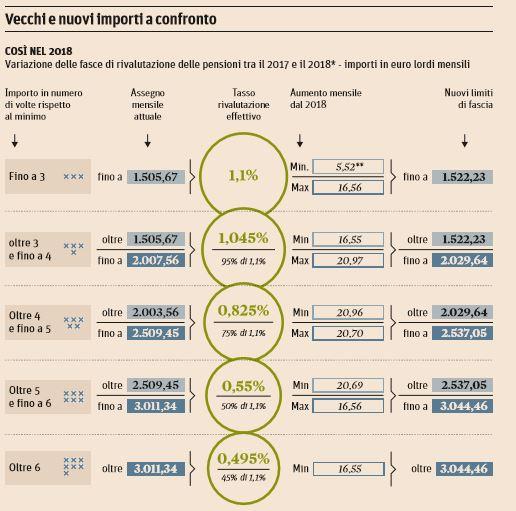 pensioni aumenti 2018