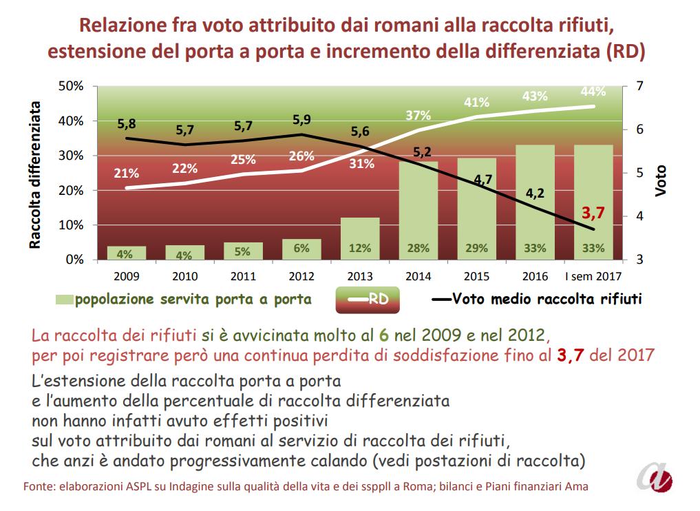 relazione stato servizi pubblici roma agenzia 2017 - 6