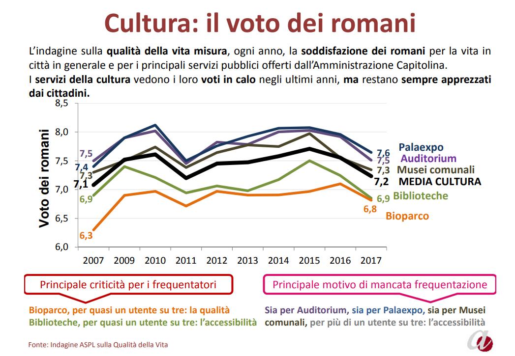 relazione stato servizi pubblici roma agenzia 2017 - 8