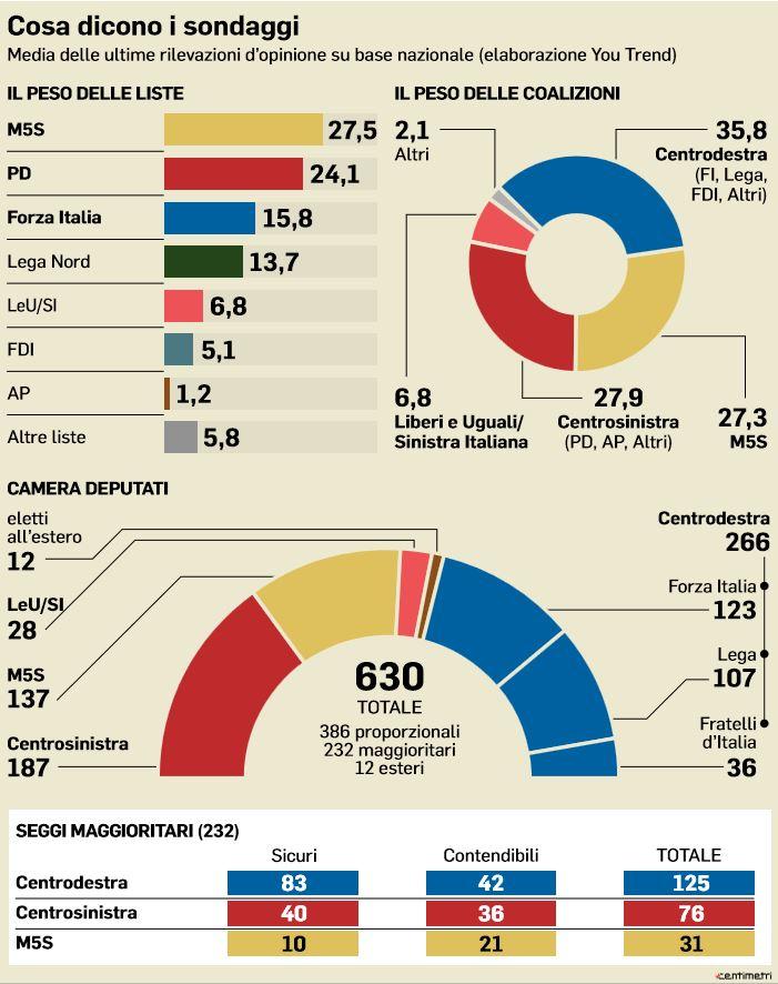 sondaggi centrodestra m5s