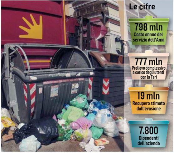 tariffa rifiuti ama