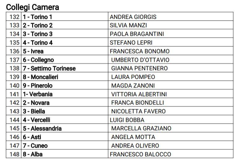 Le liste ufficiali dei candidati pd alla camera e al for Numero deputati alla camera