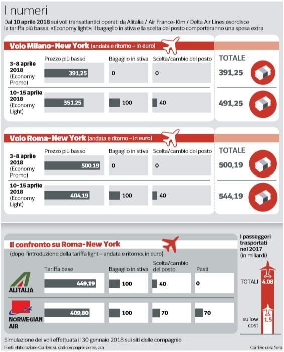 economy light tariffa aerea