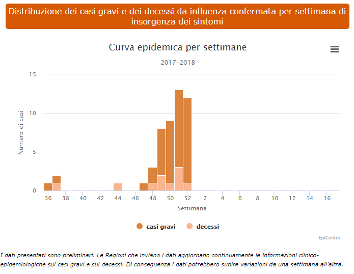 emergenza influenza vega colonnese m5s - 2