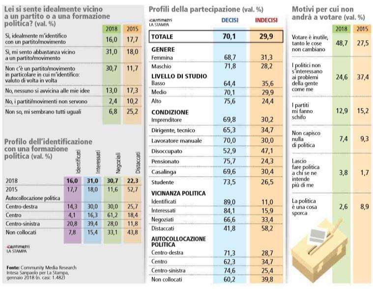gli italiani senza partito