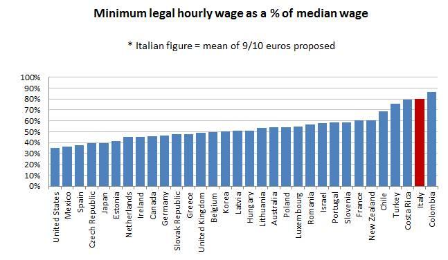 salario minimo matteo renzi 1