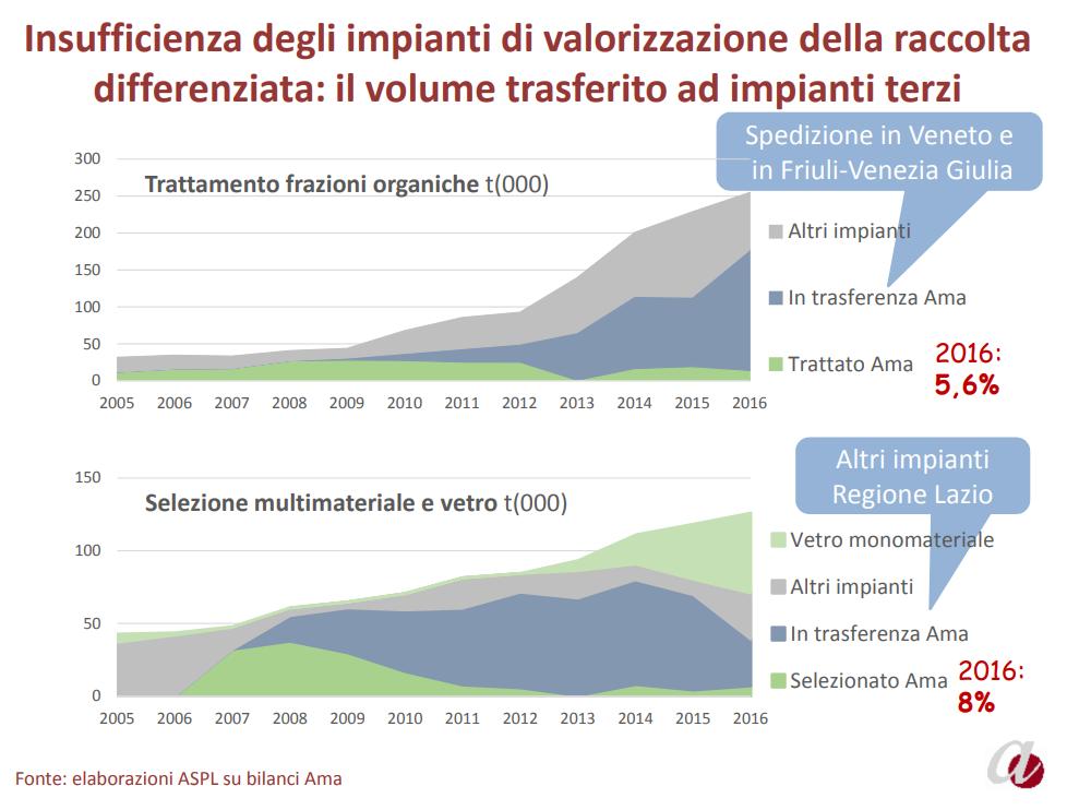 slide impianti compostaggio m5s roma regione buschini montanari - 1