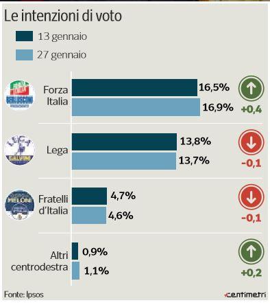 sondaggi elezioni politiche 2018 forza italia