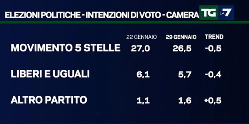 sondaggi forza italia 3