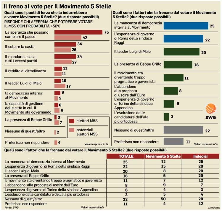 sondaggi m5s