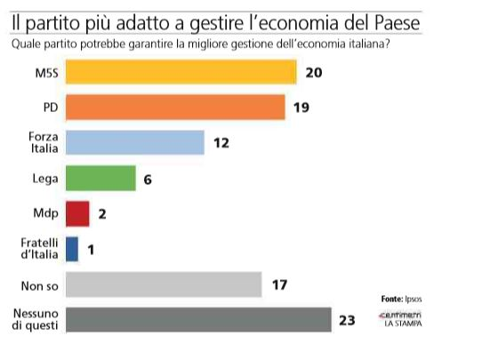 sondaggi m5s economia