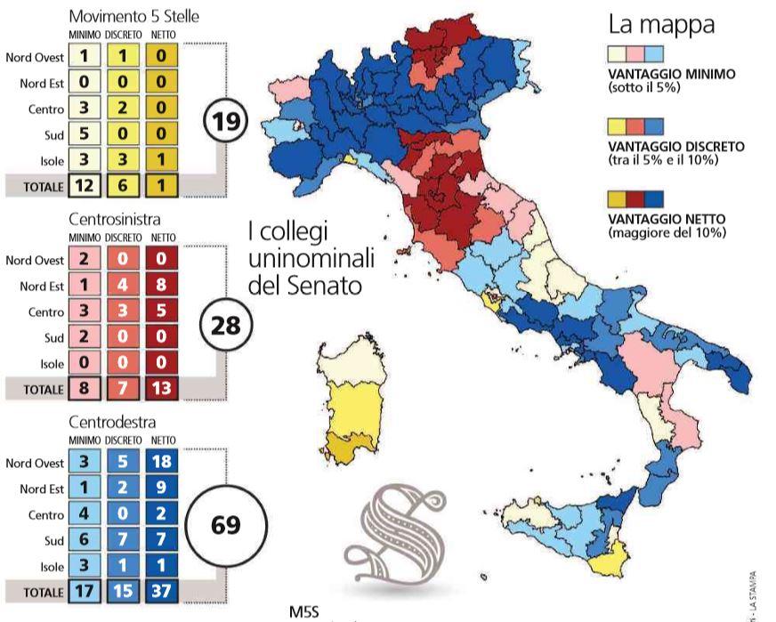 sondaggi senato centrodestra