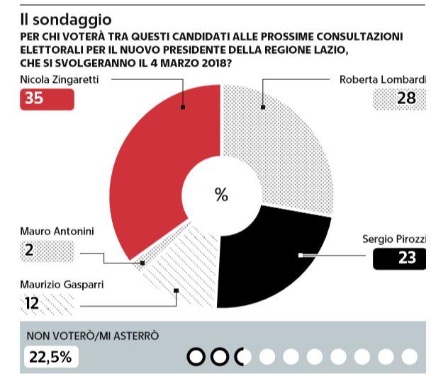 sondaggio elezioni lazio zingaretti lombardi