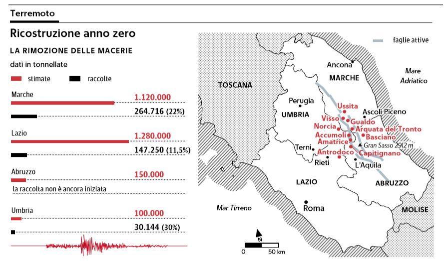 terremoto ricostruzione